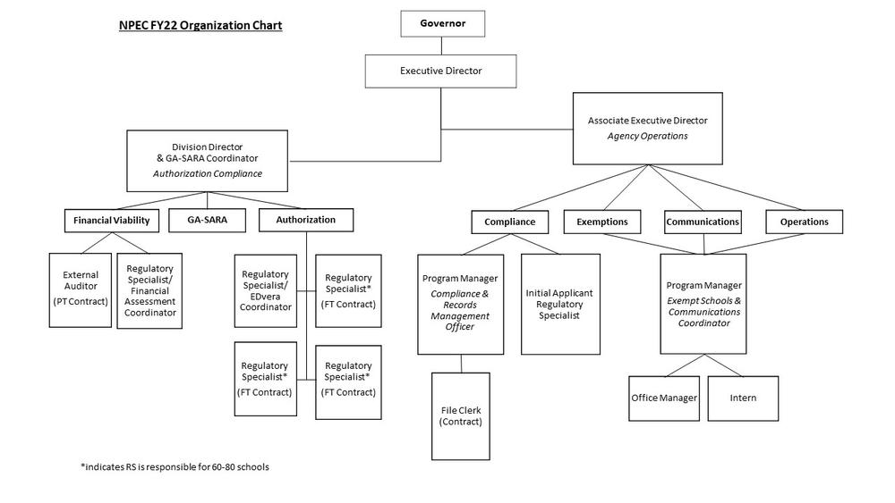 FY22 Organizational Structure